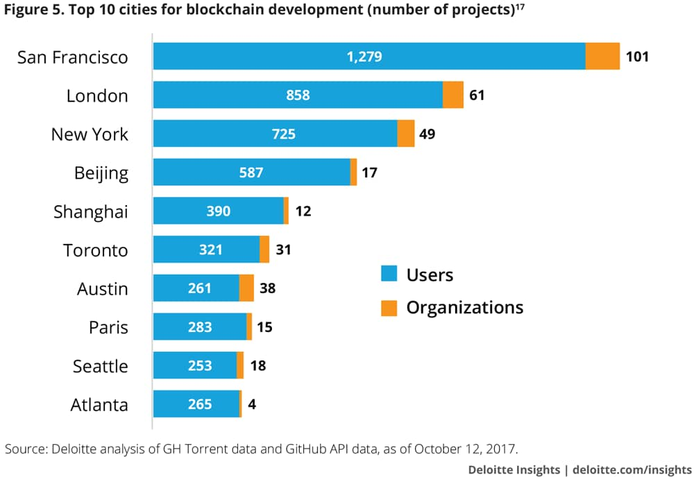 Top 10 cities for blockchain development (number of projects)