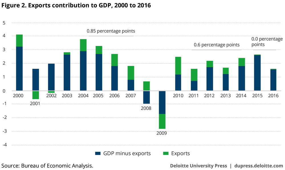 Exports contribution to GDP, 2000 to 2016