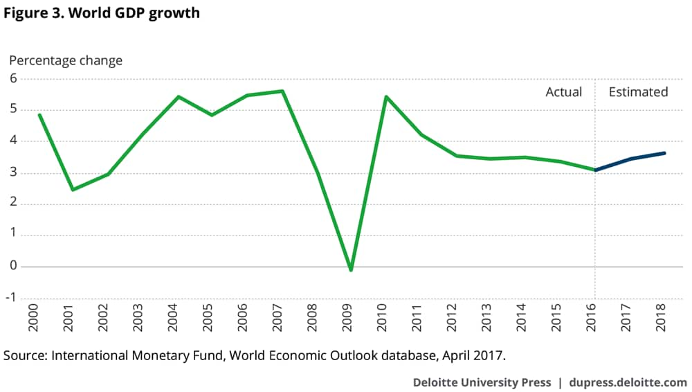 World GDP growth