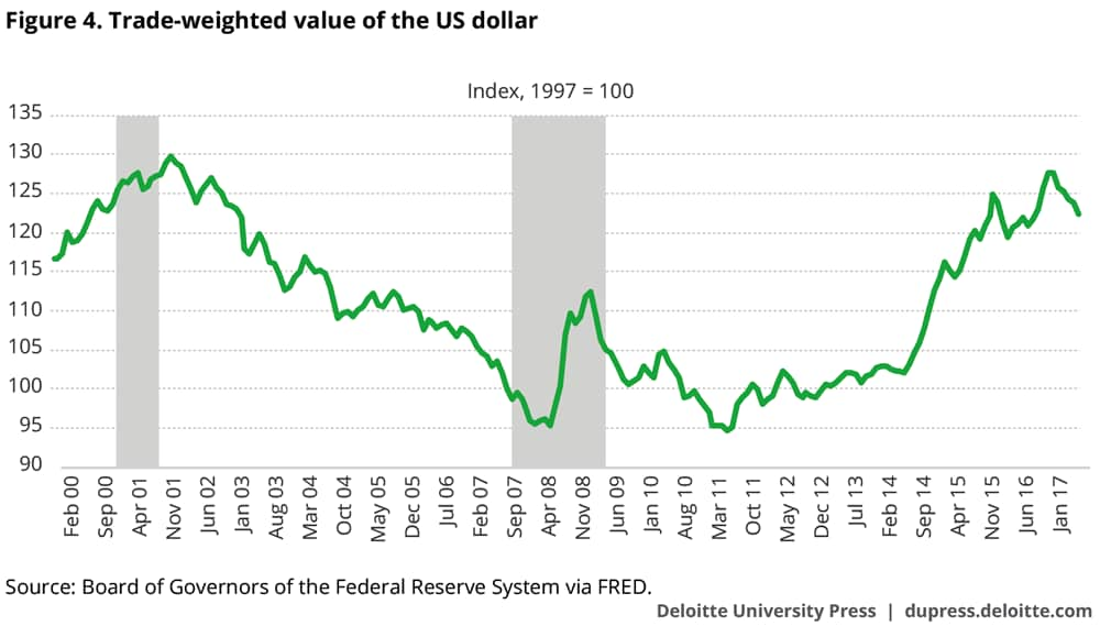 Trade-weighted value of the US dollar