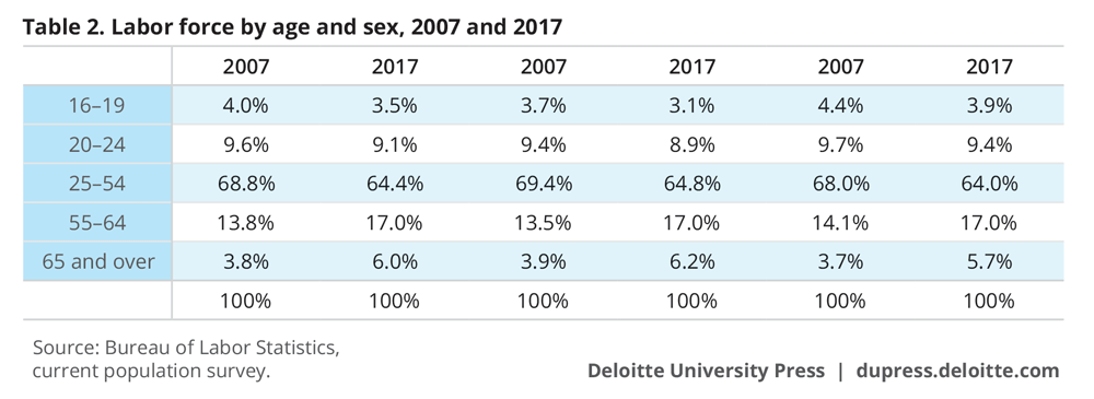 Labor force by age and sex, 2007 and 2017