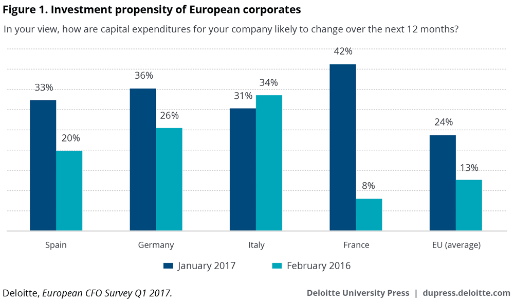 Investment propensity of European corporates