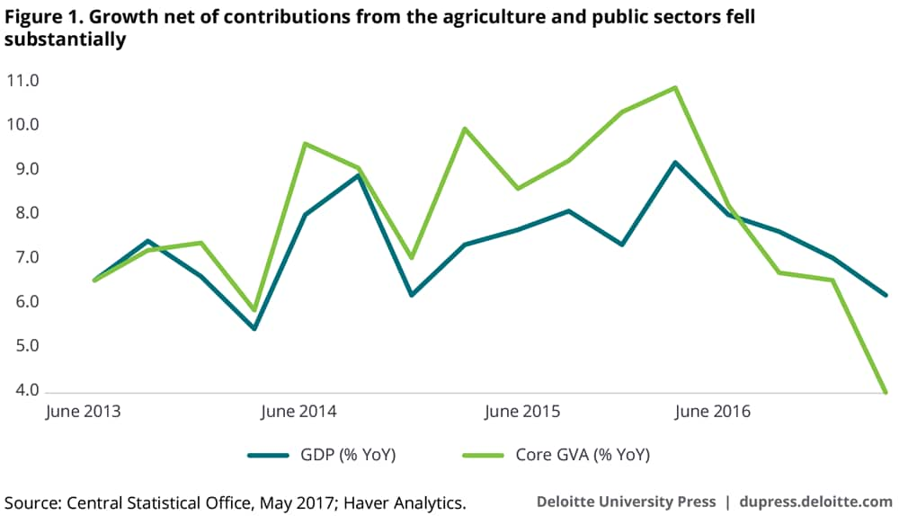 Growth net of contributions from the agriculture and public sectors fell substantially