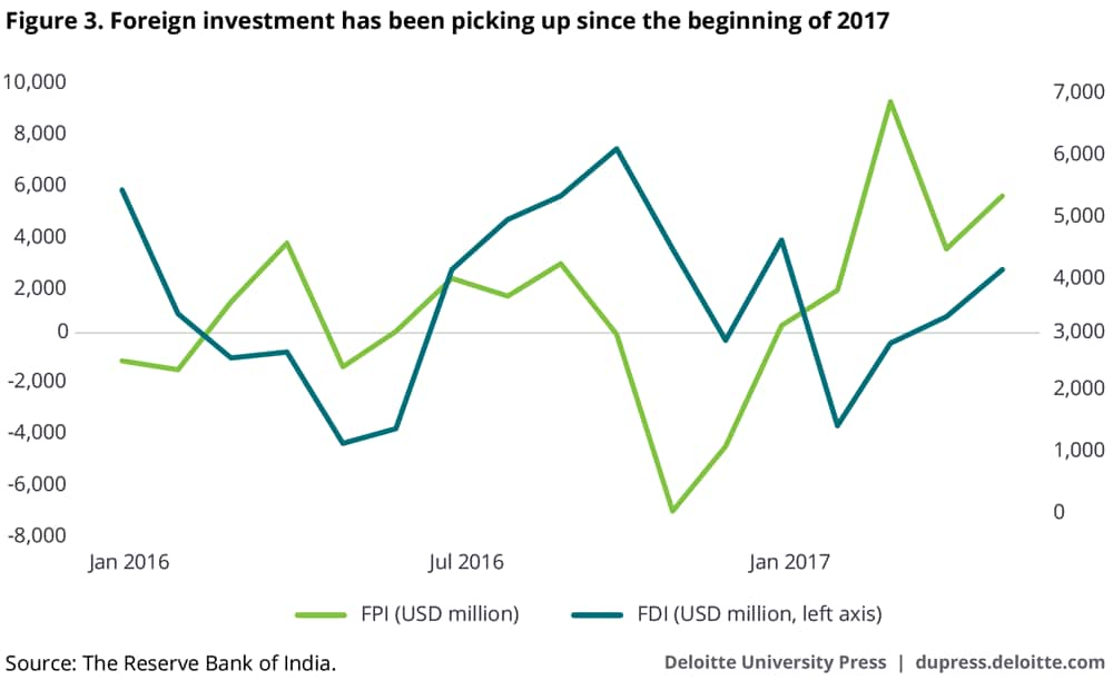 Foreign investment has been picking up since the beginning of 2017