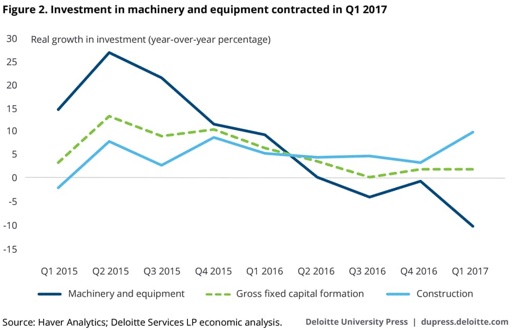 Investment in machinery and equipment contracted in Q1 2017