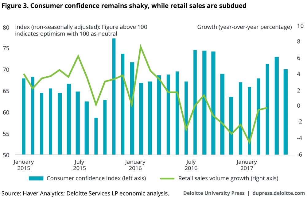 Consumer confidence remains shaky, while retail sales are subdued