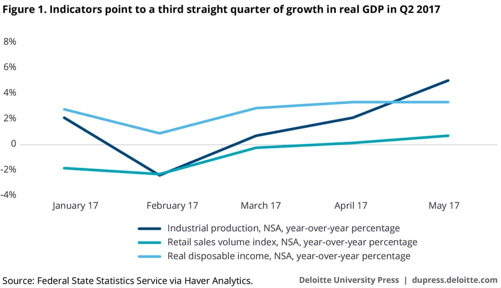 Indicators point to a third straight quarter of growth