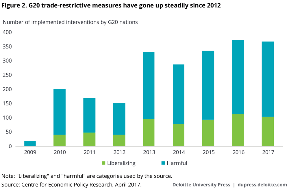 G20 trade-restrictive measures have gone up steadily since 2012