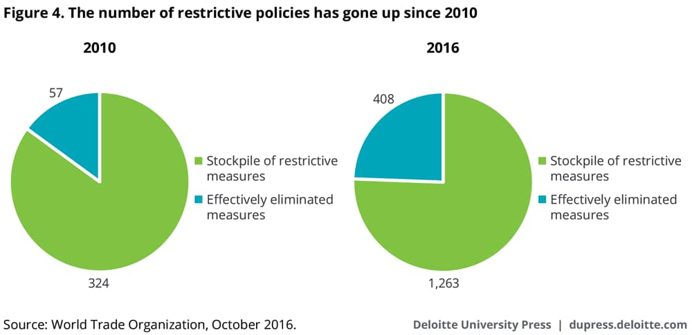 The number of restrictive policies has gone up since 2010