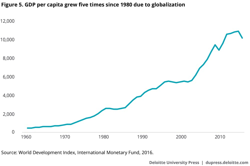 GDP per capita grew five times since 1980 due to globalization