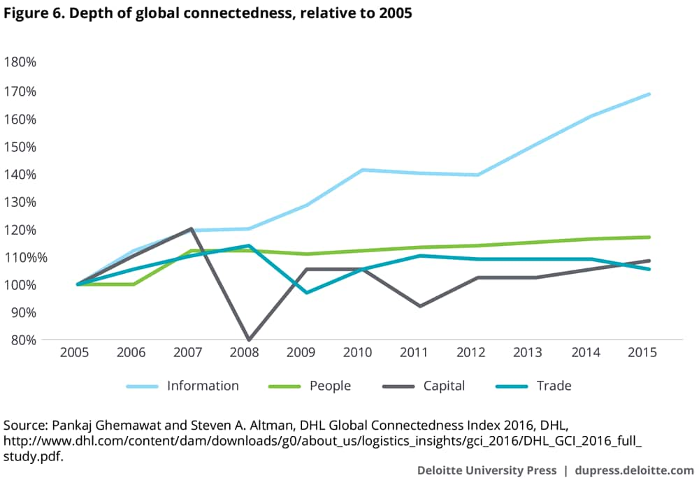 Depth of global connectedness, relative to 2005