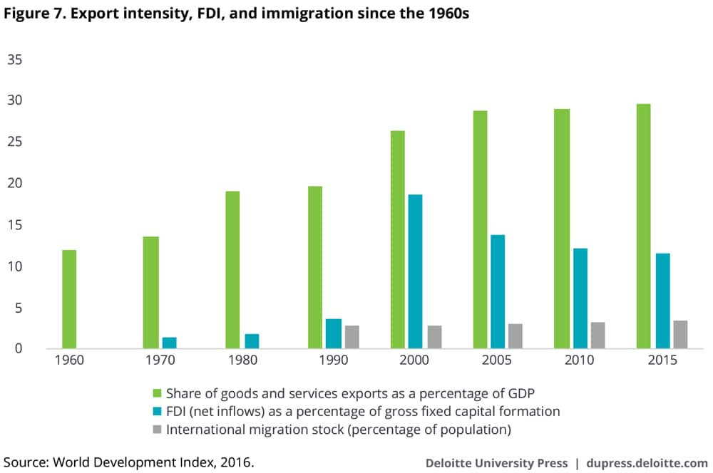 Export intensity, FDI, and immigration since the 1960s