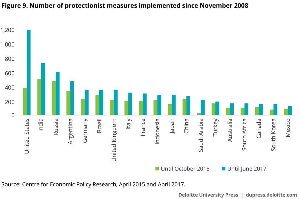 The total number of protectionist measures implemented since the first G20 Leaders' Summit in November 2008
