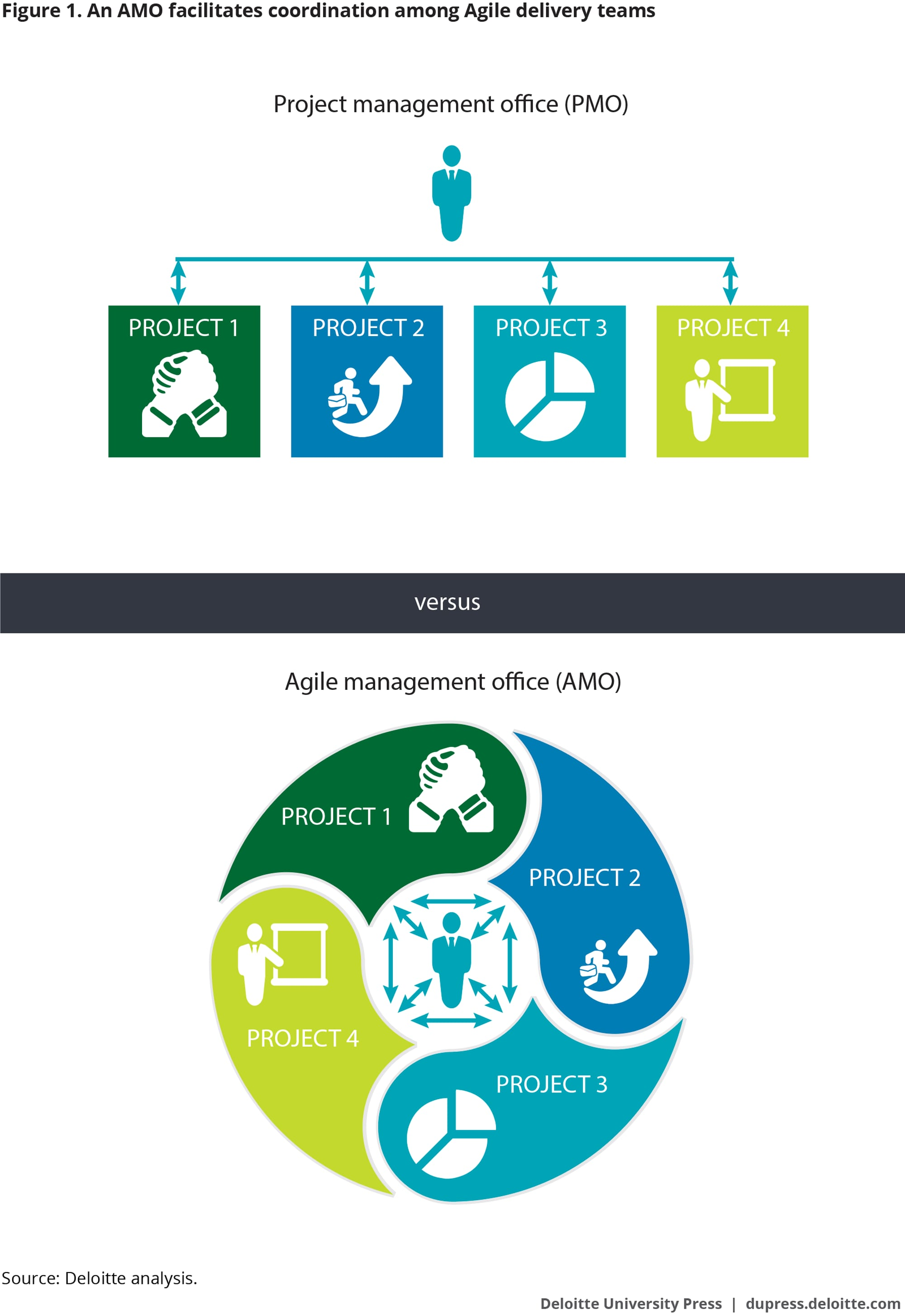Agile Project Planning Steps agile management office | deloitte insights