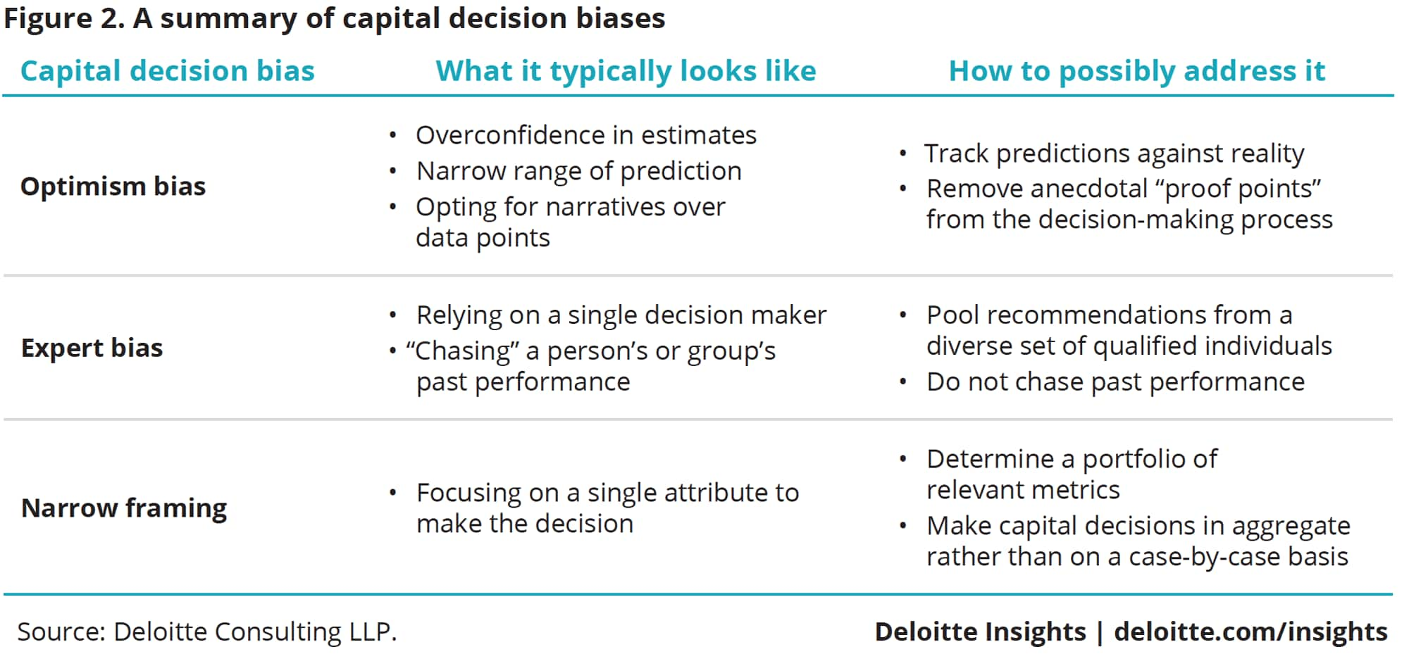 A summary of capital decision biases