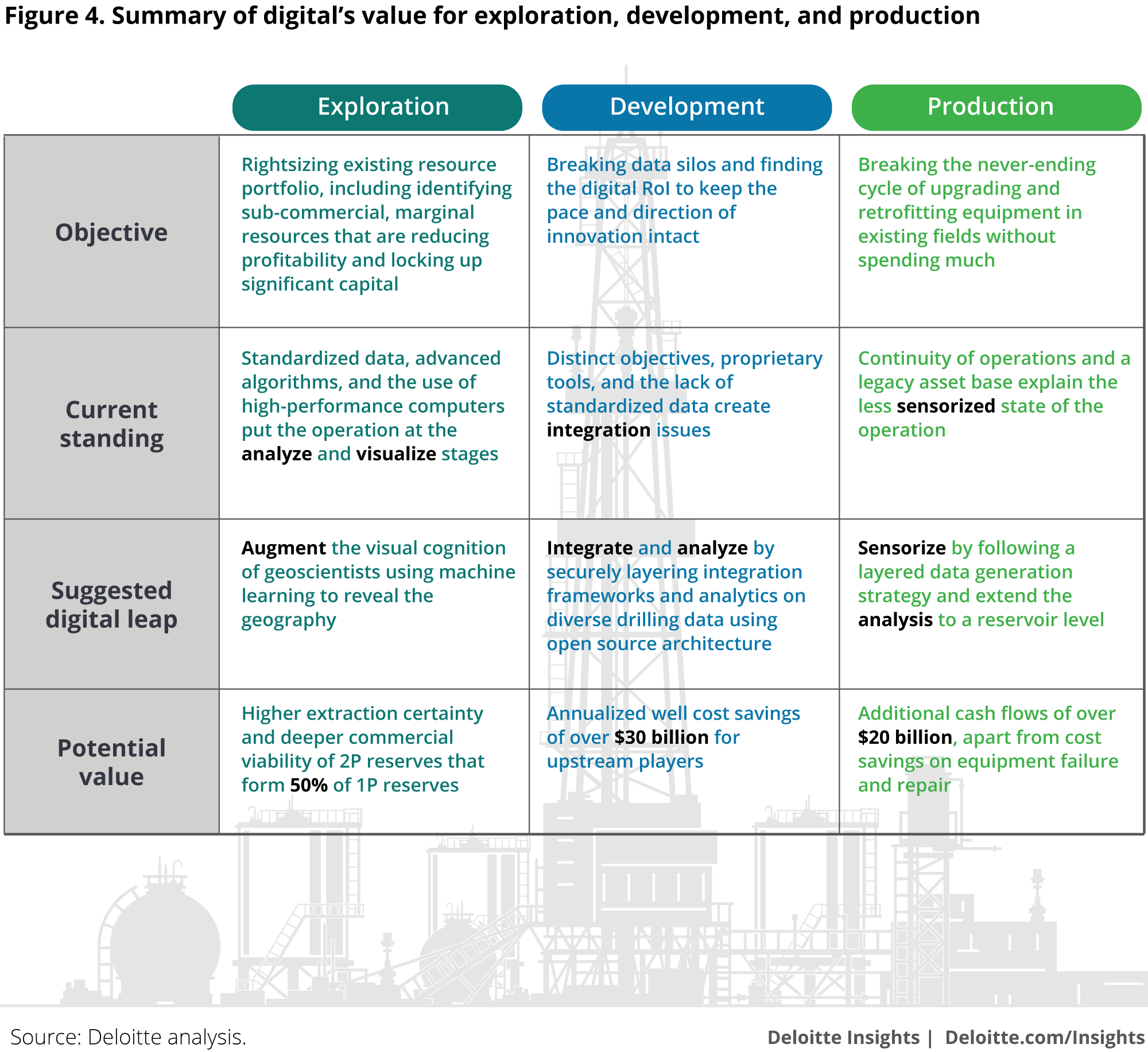 The digital transformation in upstream oil and gas for Best product development companies