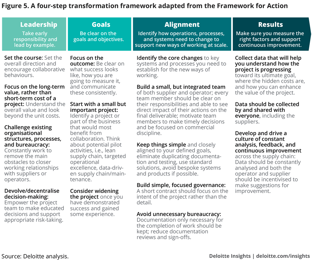 A four-step transformation framework adapted from the Framework for Action