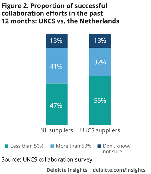 Proportion of successful collaboration efforts in the past 12 months: UKCS vs. the Netherlands