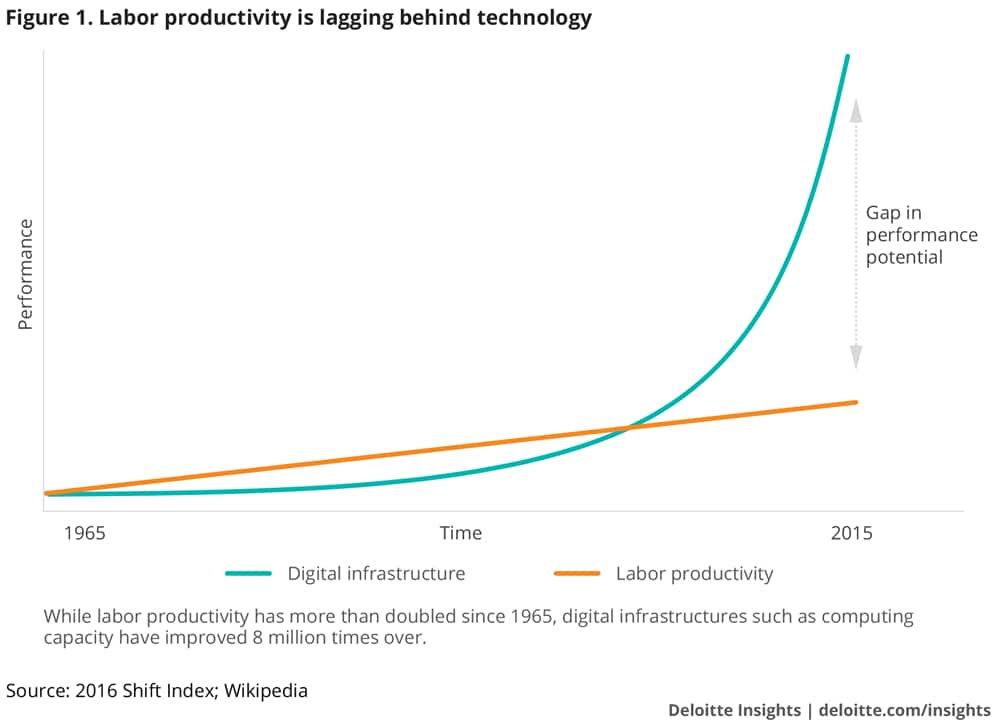 Labor productivity is lagging behind technology
