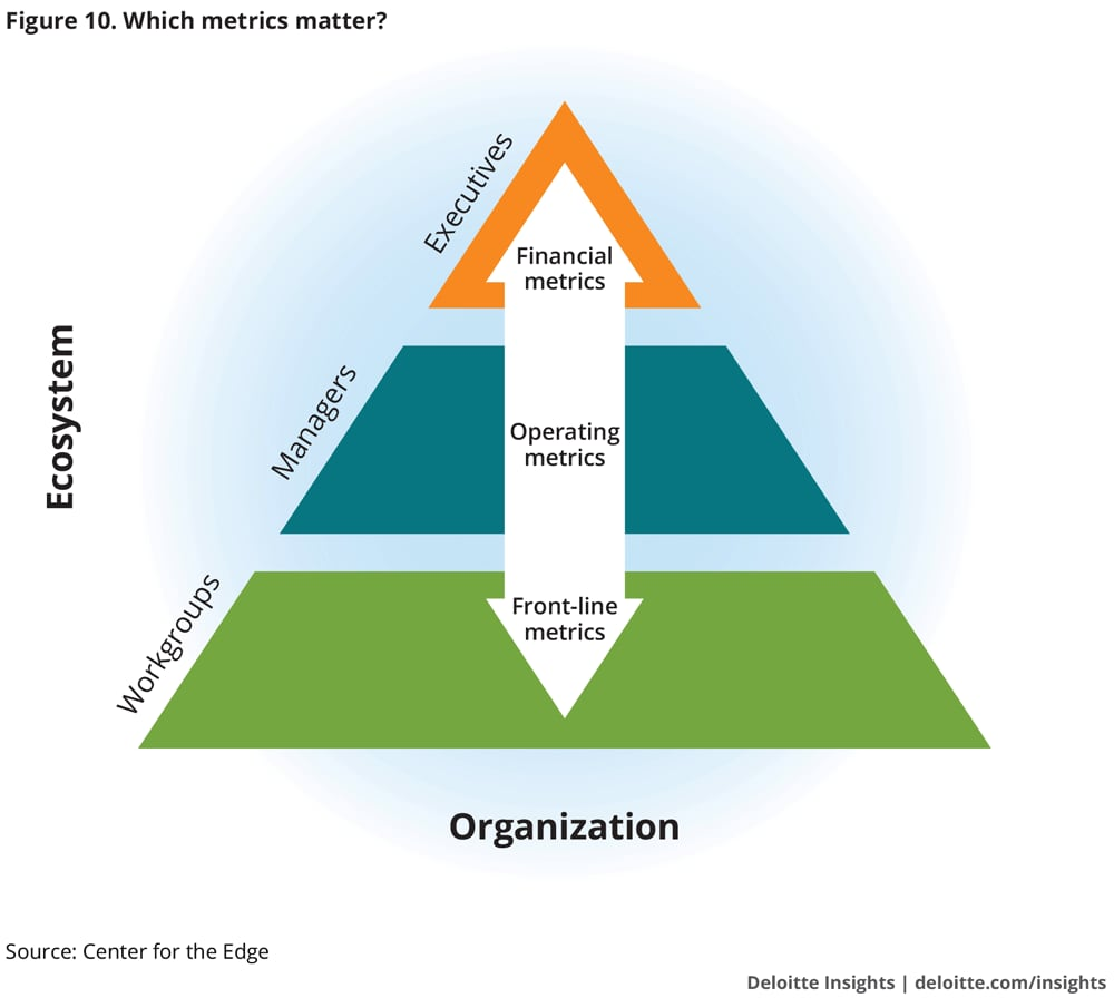 Which metrics matter? Nine practices that accelerate performance improvement
