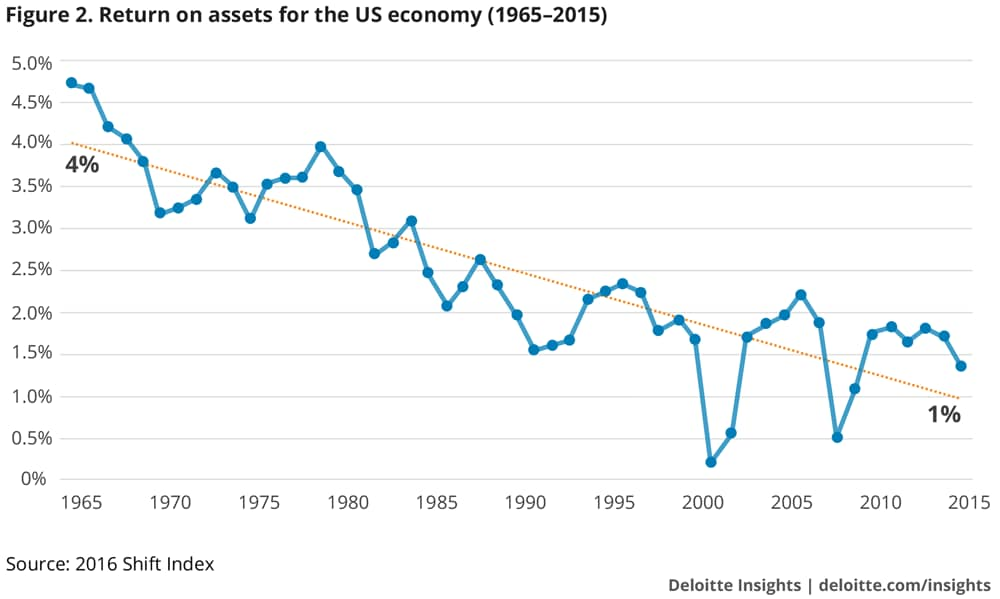 ROA for the US economy 1965–2015