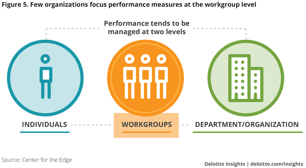 Few organizations focus performance measures at the workgroup level