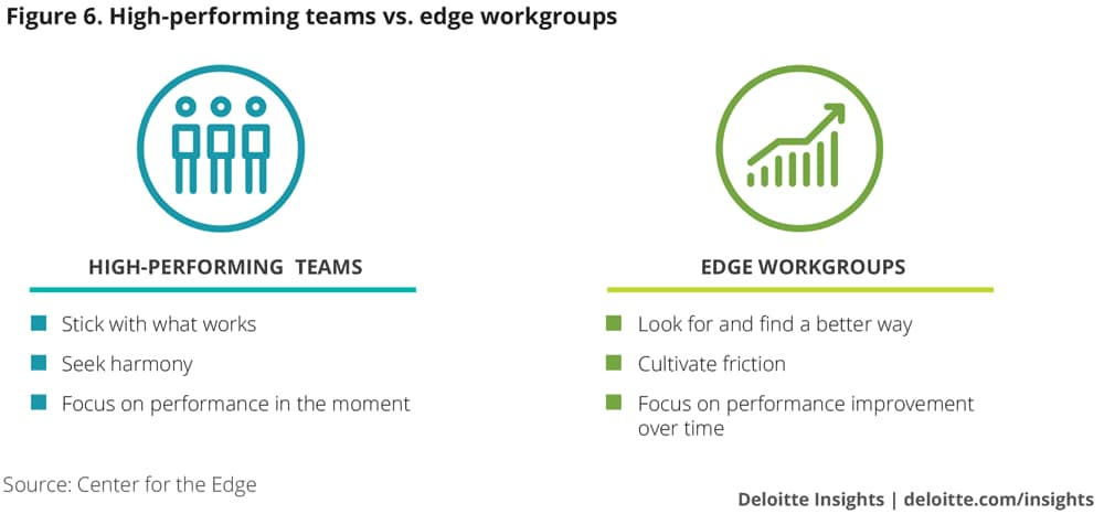 High-performing vs. edge