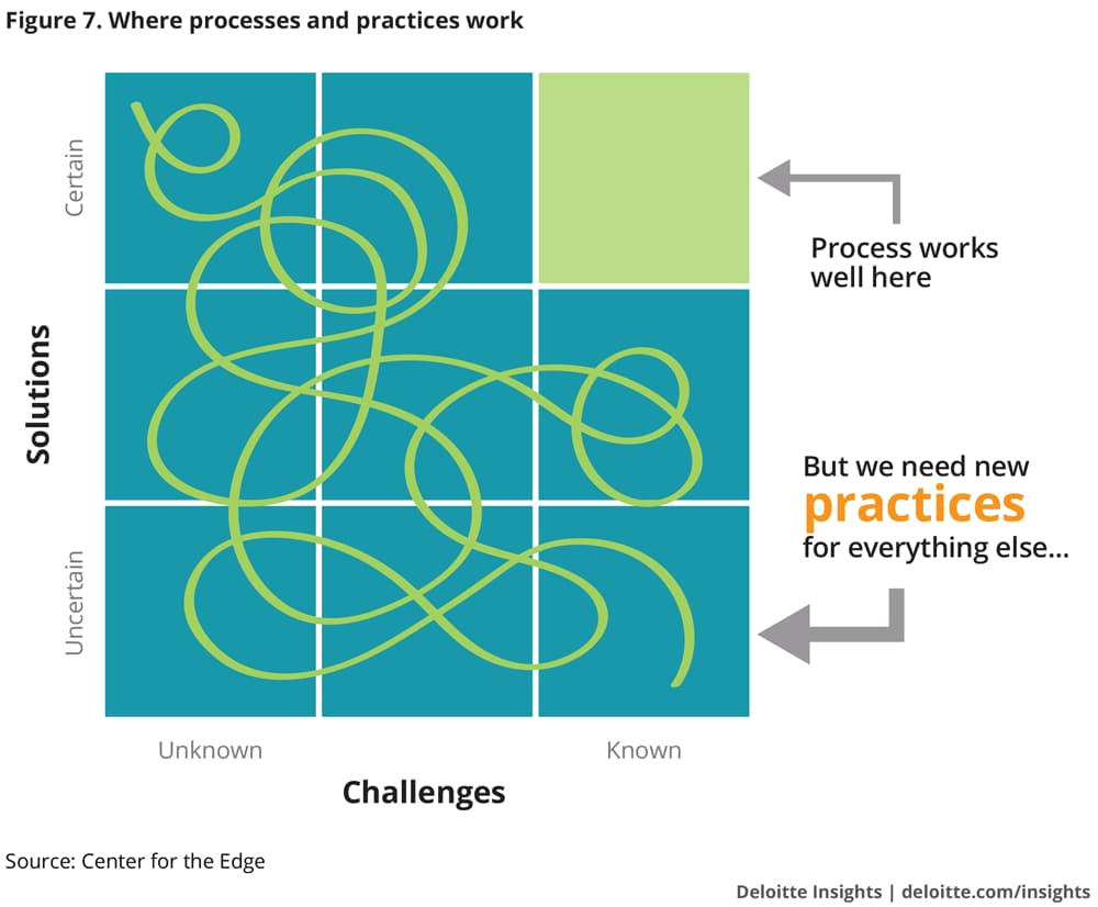 Where processes and practices work