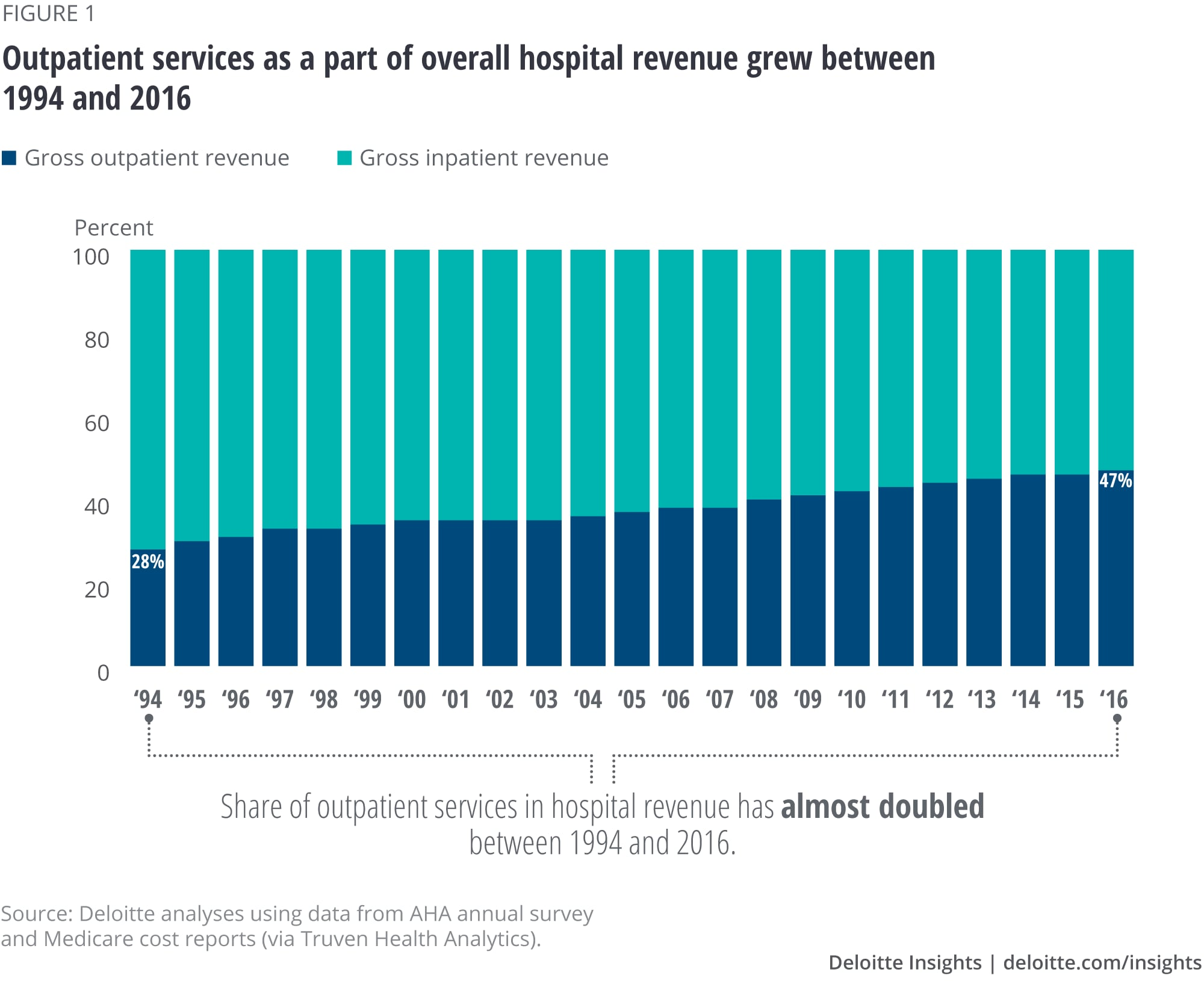 Outpatient services as a part of overall hospital revenue grew between 1994 and 2016