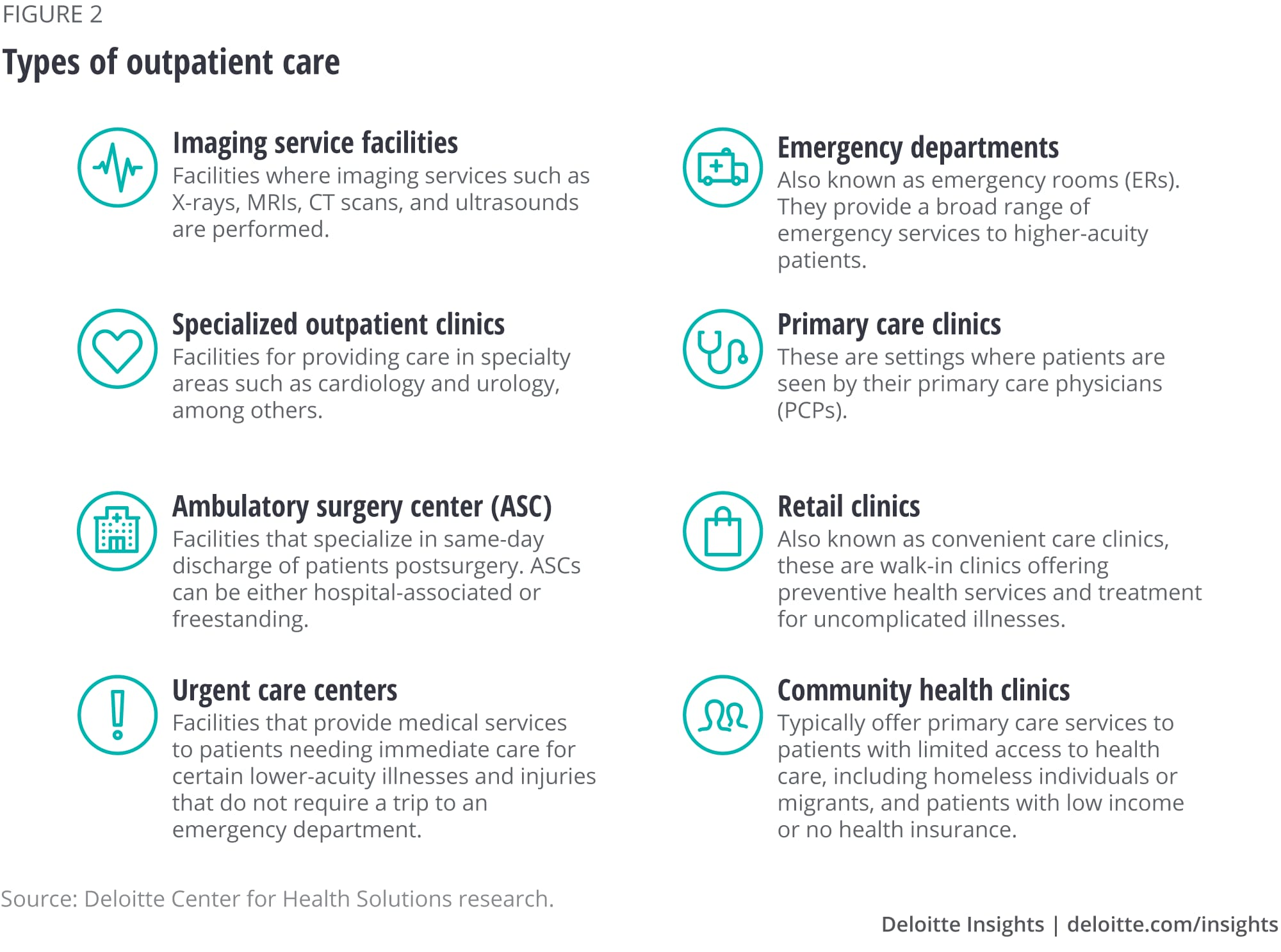 Types of outpatient care