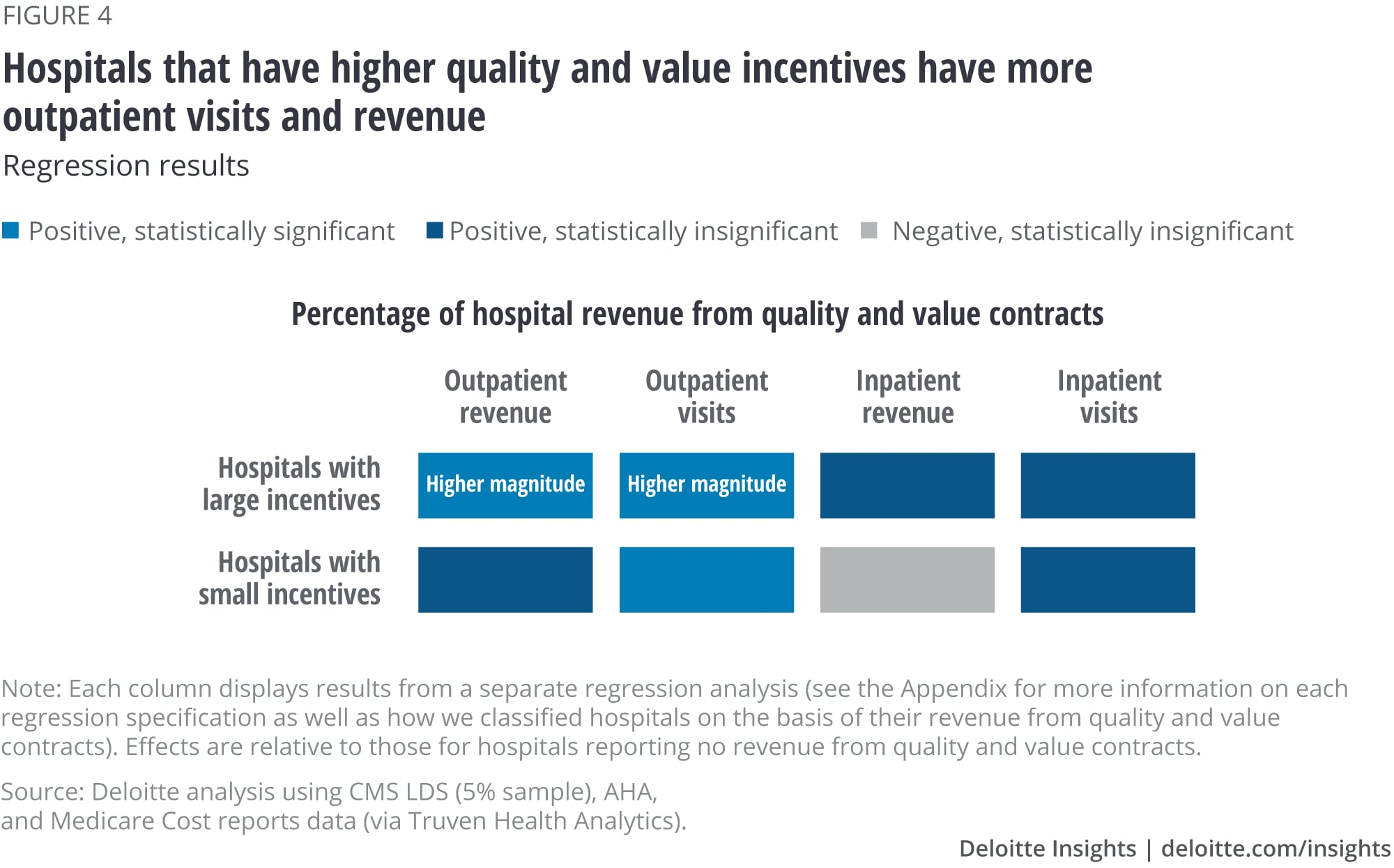 Hospitals that have higher quality and value incentives have more outpatient visits and revenue