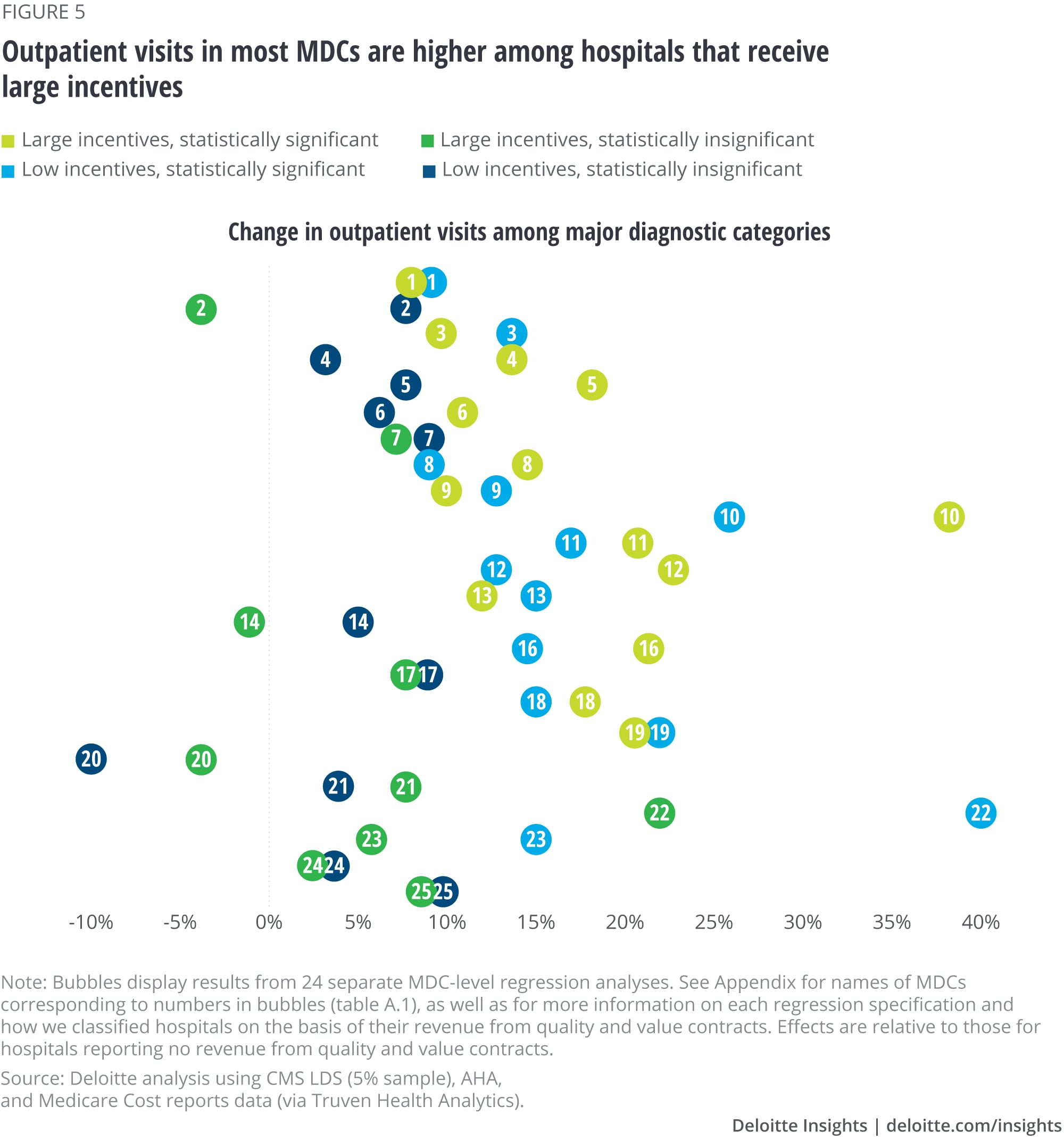 Growth patterns in outpatient Medicare hospital services | Deloitte