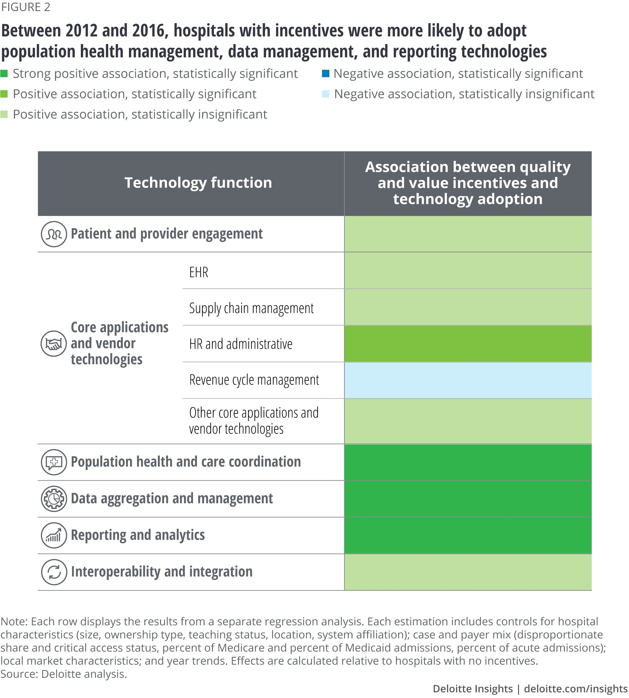 Between 2012 and 2016, hospitals with incentives were more likely to adopt population health management, data management, and reporting technologies