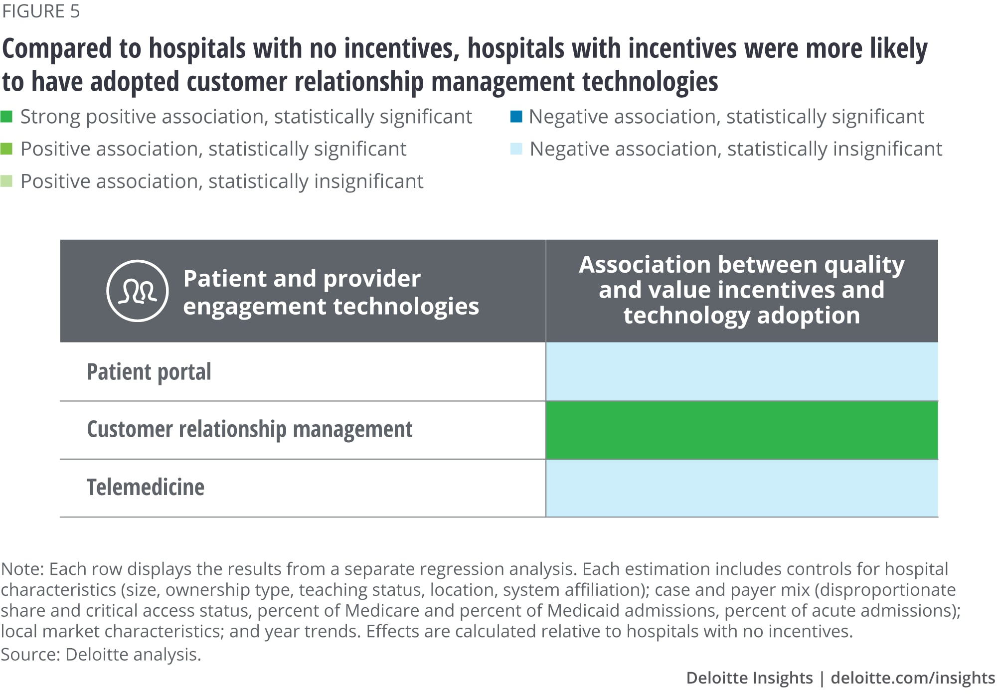 Compared to hospitals with no incentives, hospitals with incentives were more likely to have adopted customer relationship management technologies