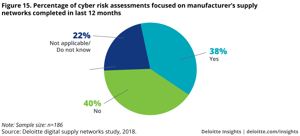 Percentage of cyber risk assessments focused on manufacturers' supply networks completed in last 12 months