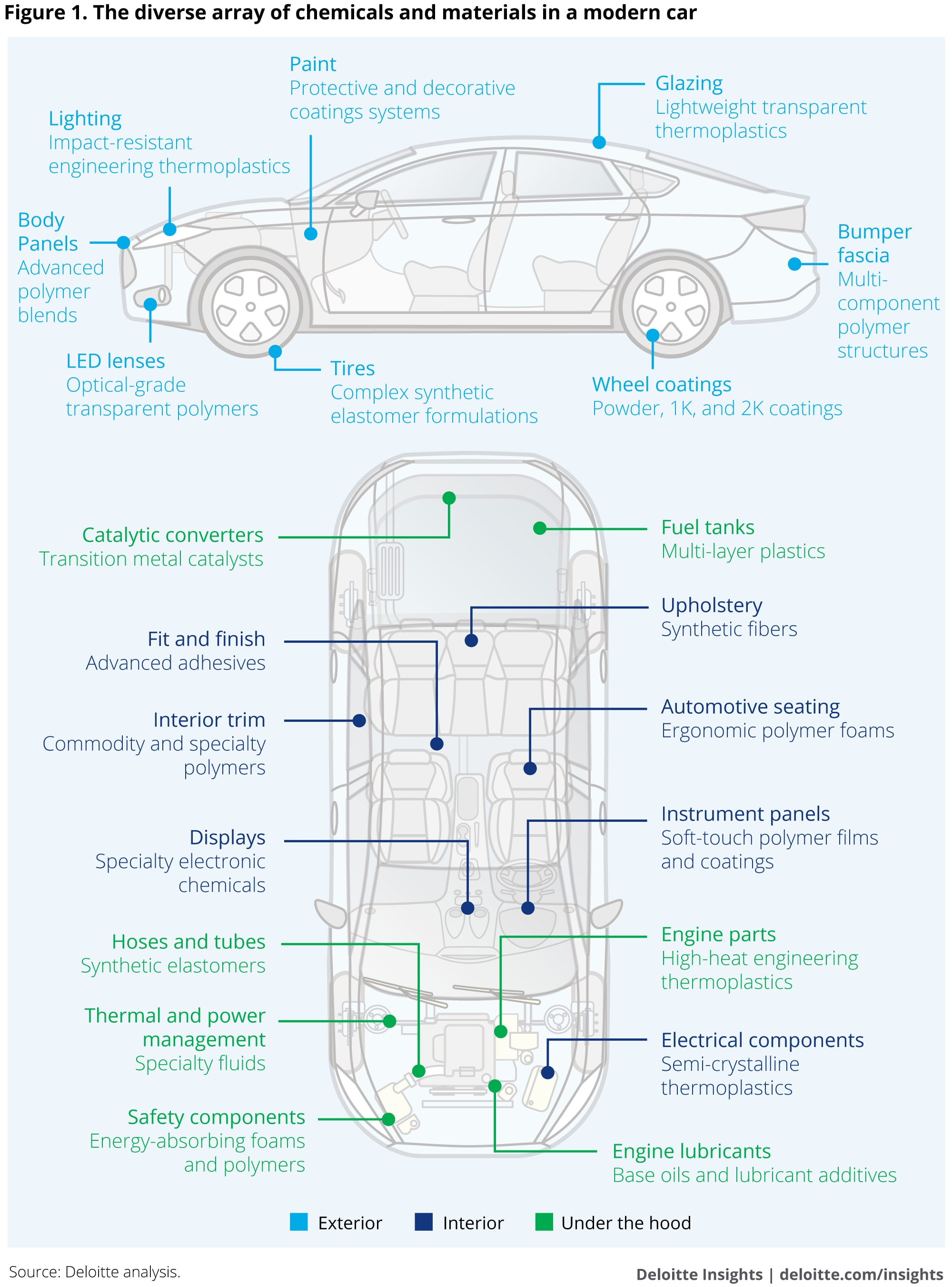 The diverse array of chemicals and materials in a modern car