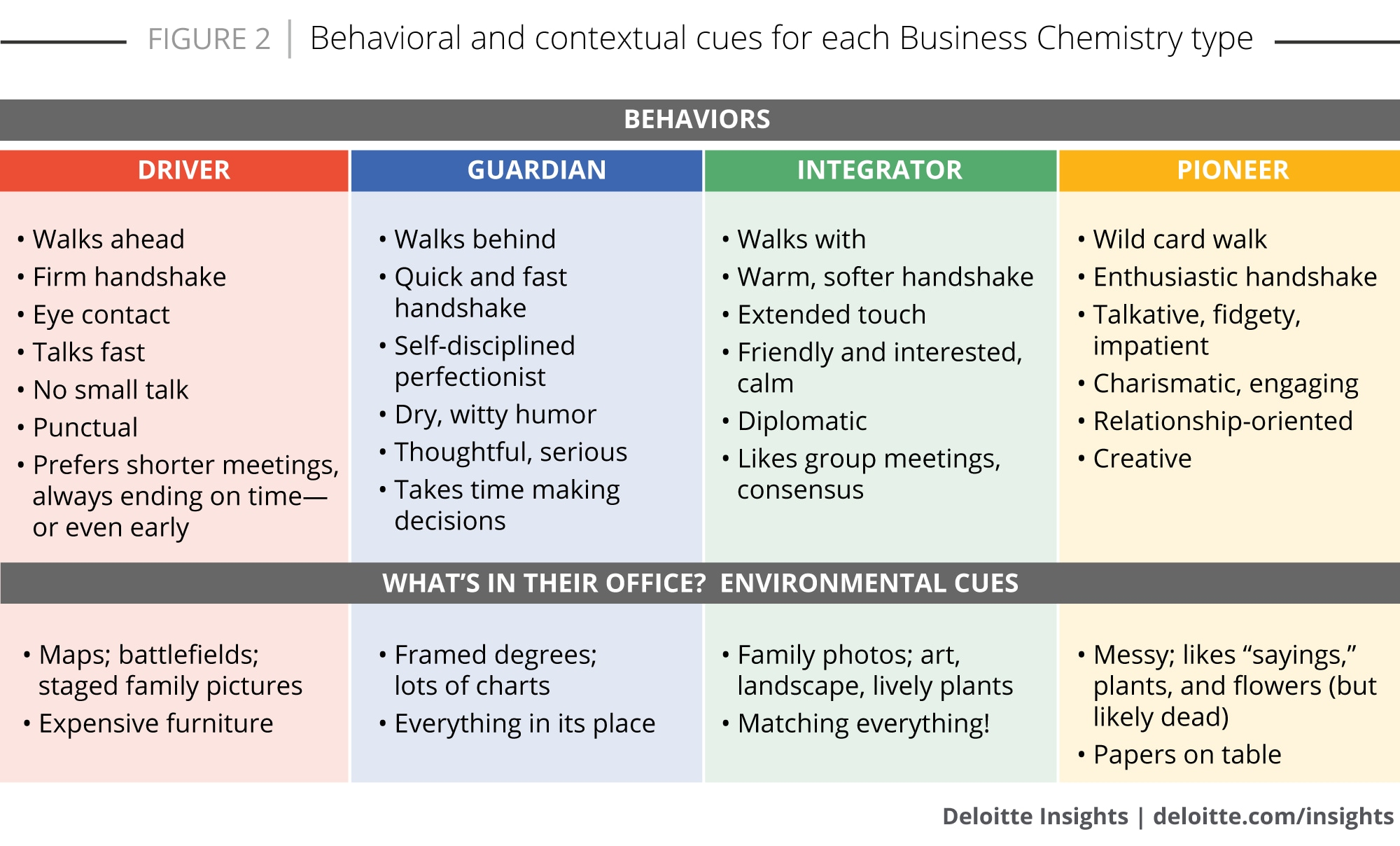 Behavioral and contextual cues for each Business Chemistry type