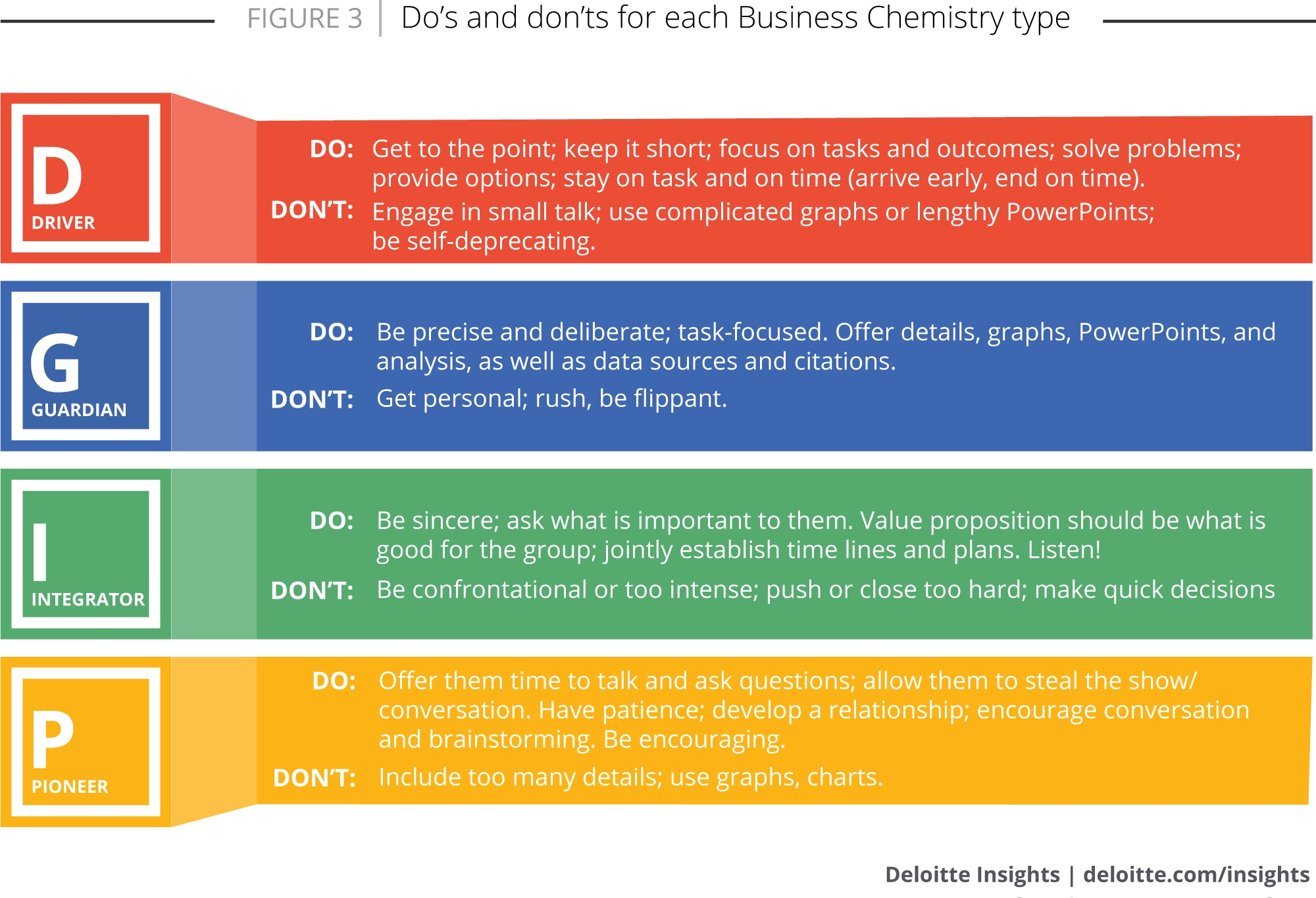Do's and don'ts for each Business Chemistry type