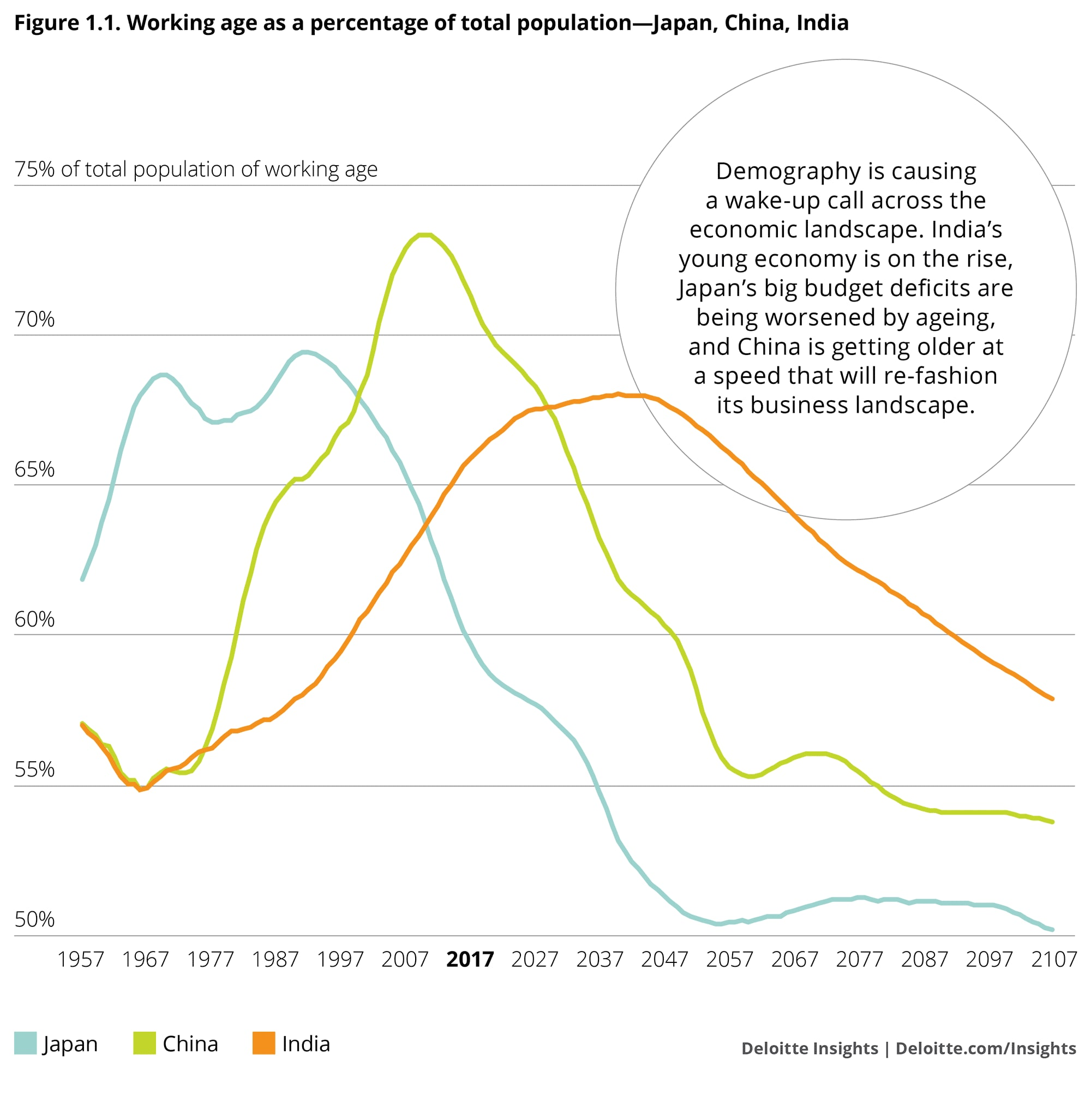 Working age as a percentage of total population: Japan, China, India