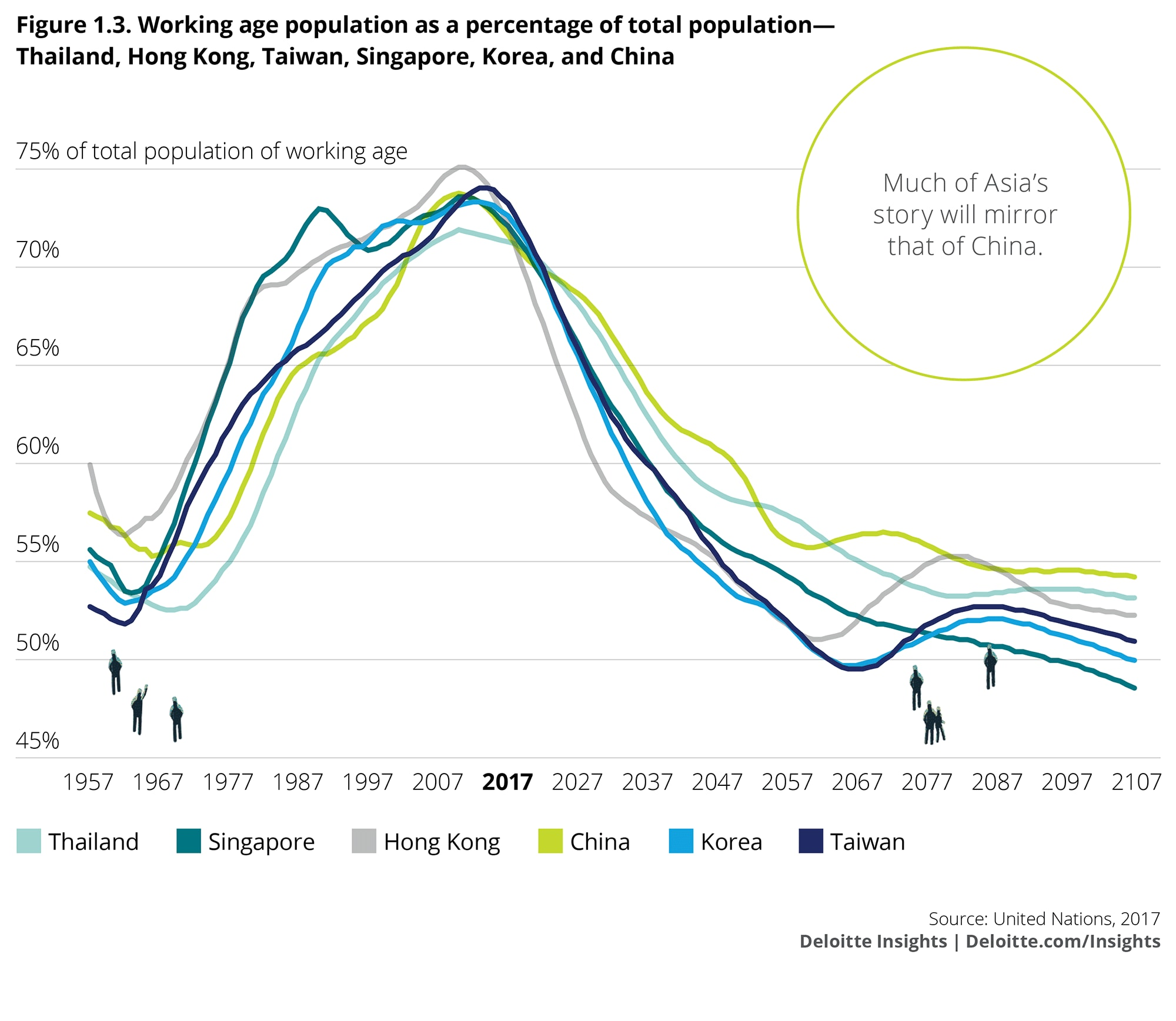 Working age population as a percentage of total population: Thailand, Hong Kong, Taiwan, Singapore, Korea, and China