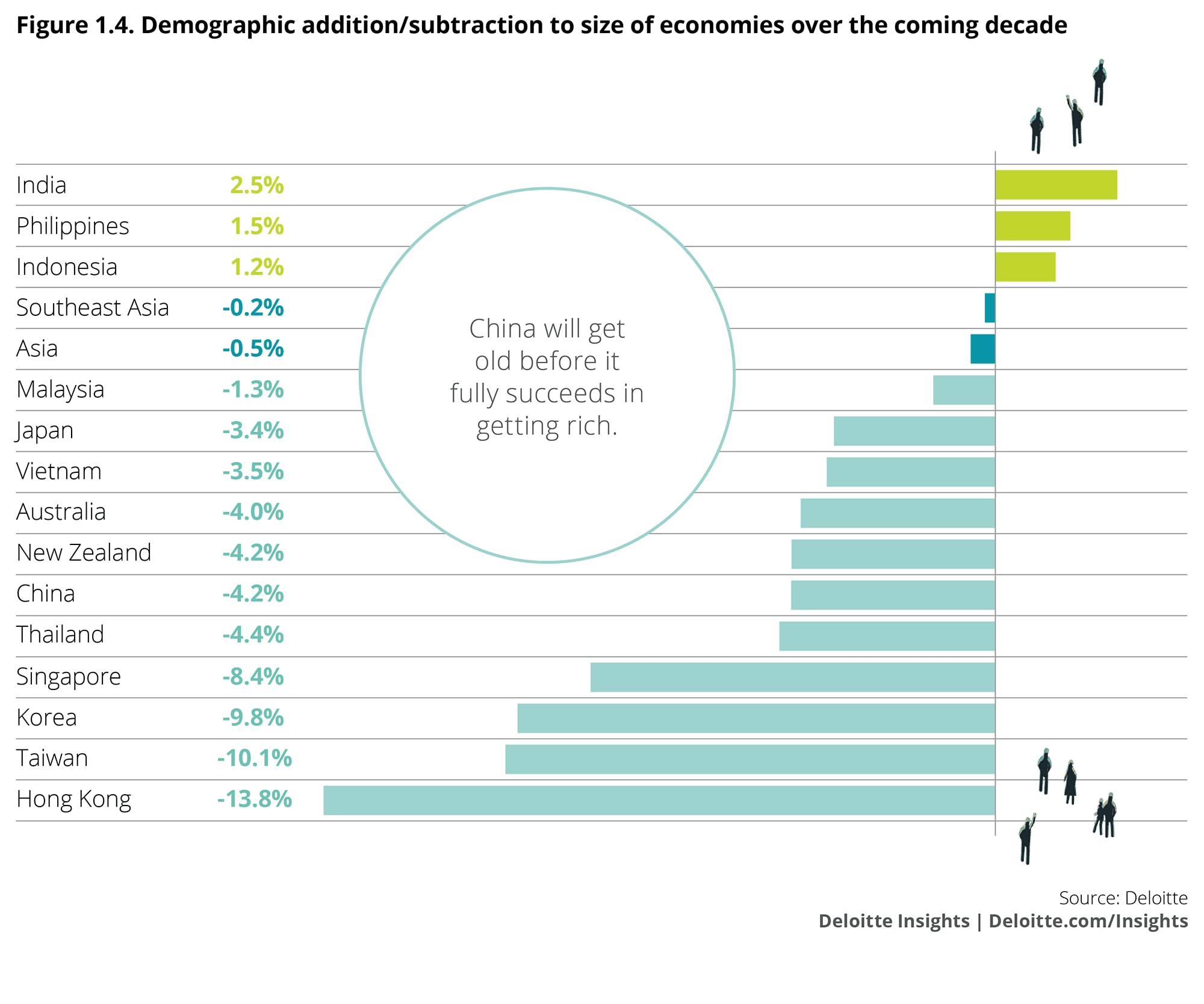 Demographic addition/subtraction to the size of economies over the coming decade