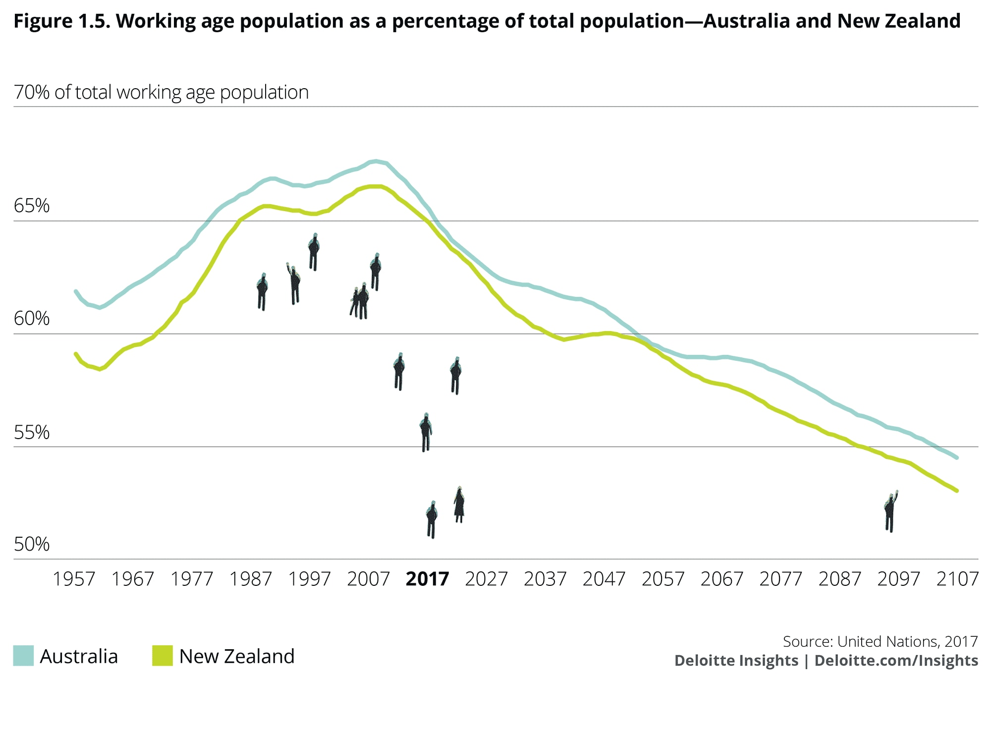 Working age population as a percentage of total population: Australia and New Zealand