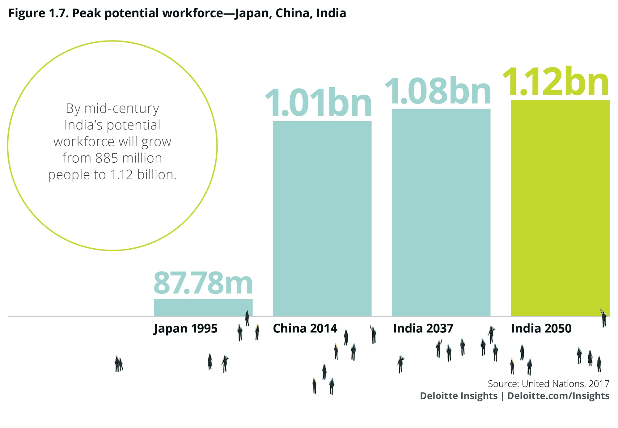Peak potential workforce: Japan, China, India