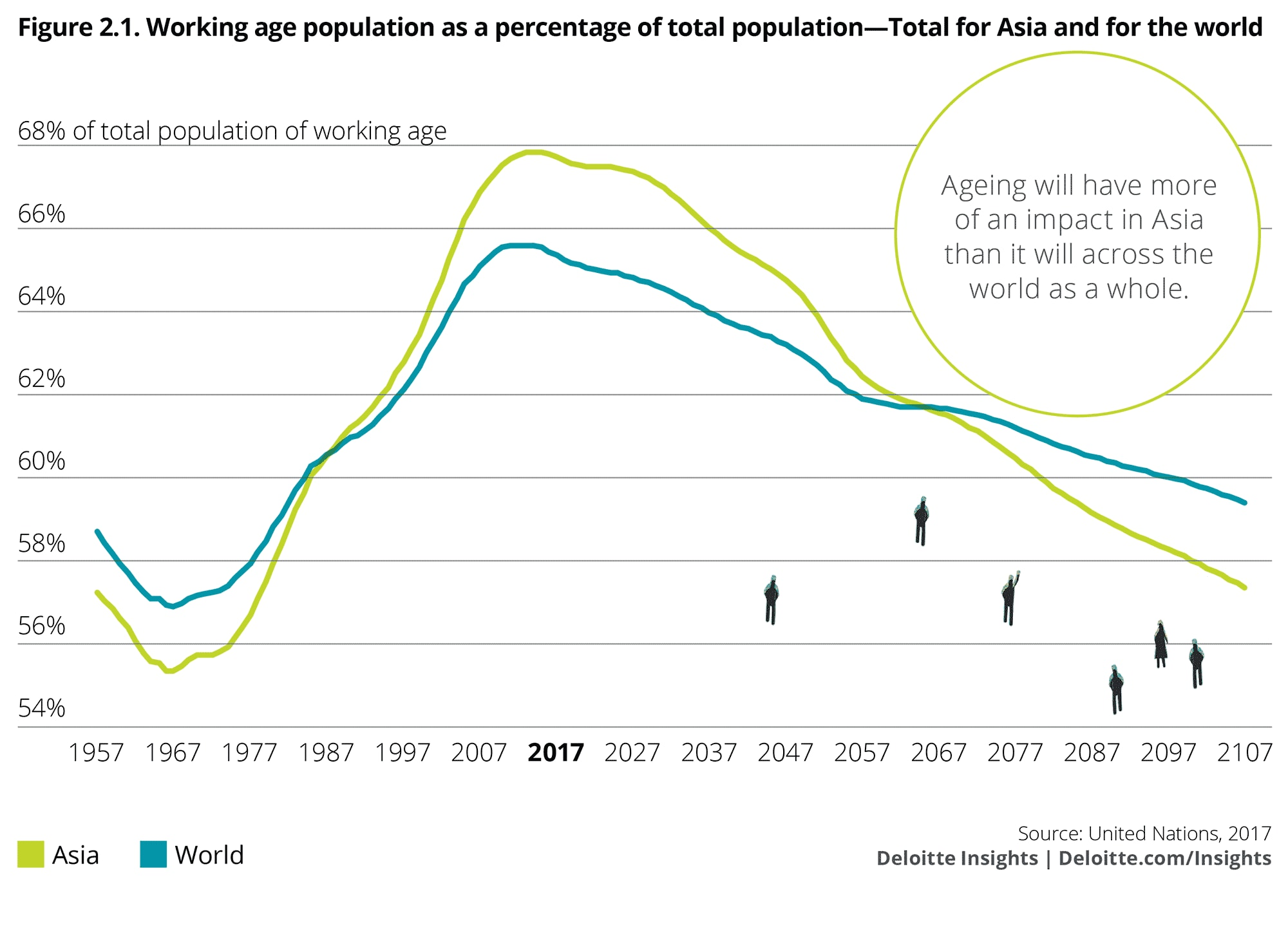 Working age population as a percentage of total population: Total for Asia and for the world