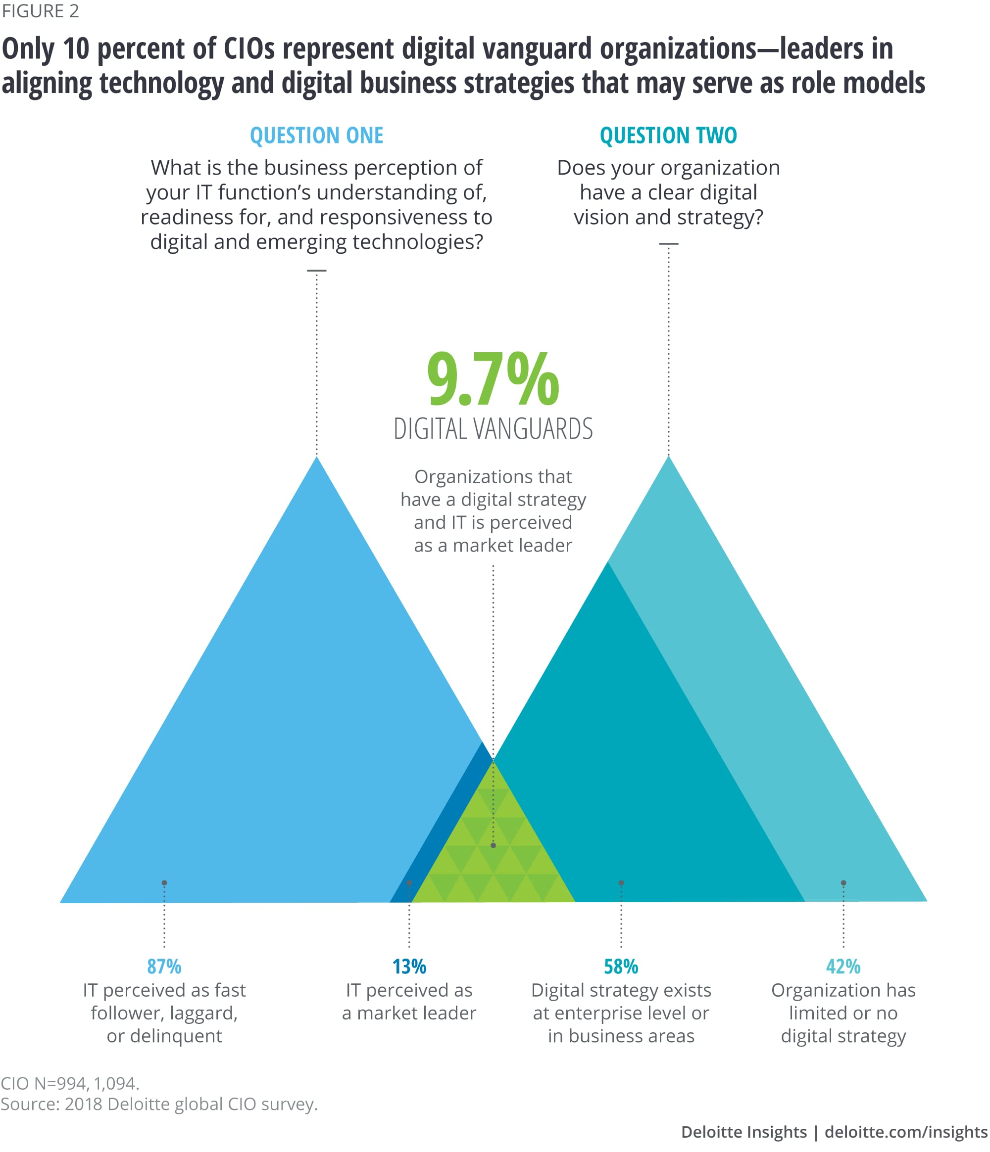 Only 10 percent of CIOs represent digital vanguard organizations—leaders in aligning technology and digital business strategies that may serve as role models