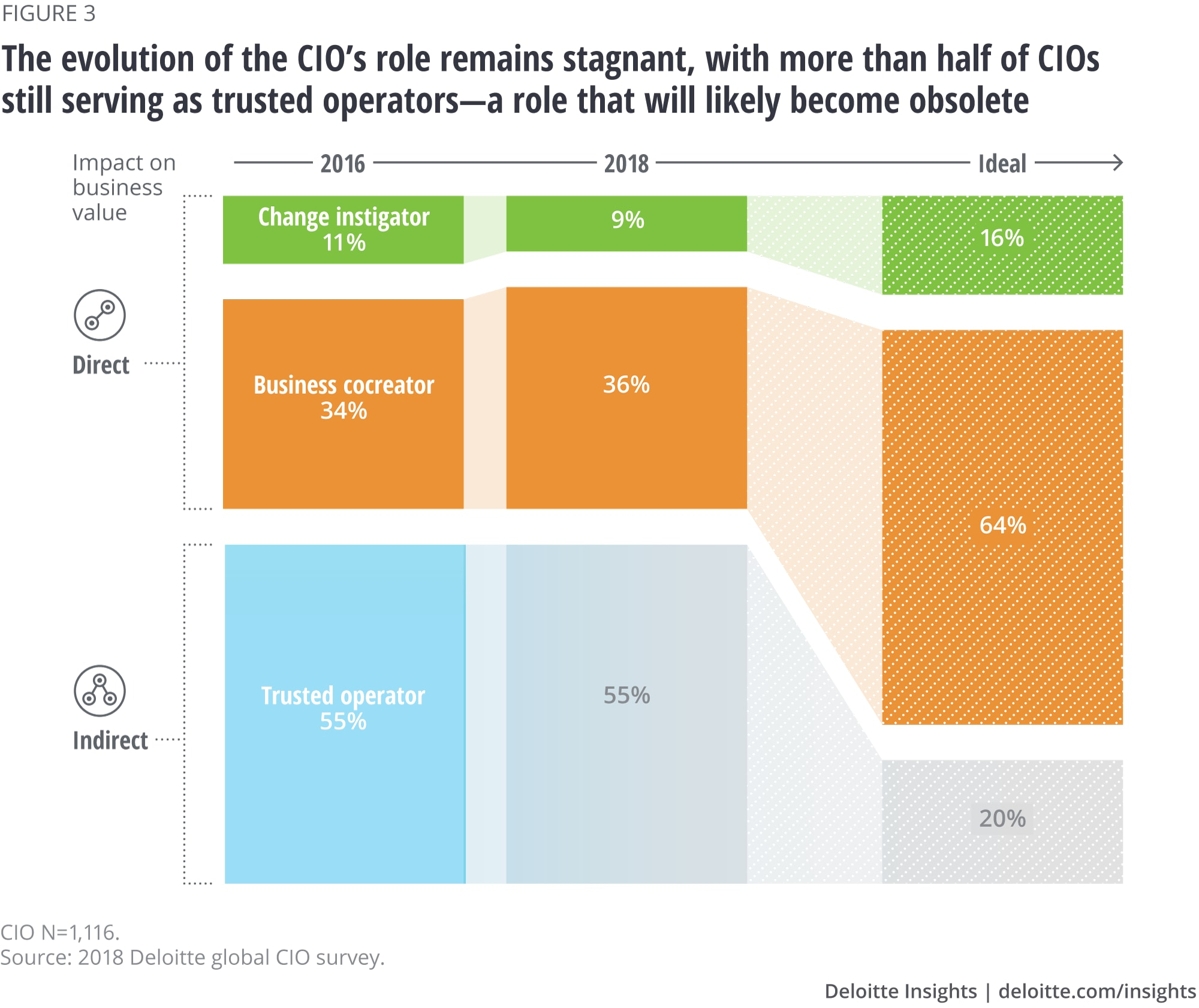 The evolution of the CIO's role remains stagnant, with more than half of CIOs still serving as trusted operators—a role that will likely become obsolete