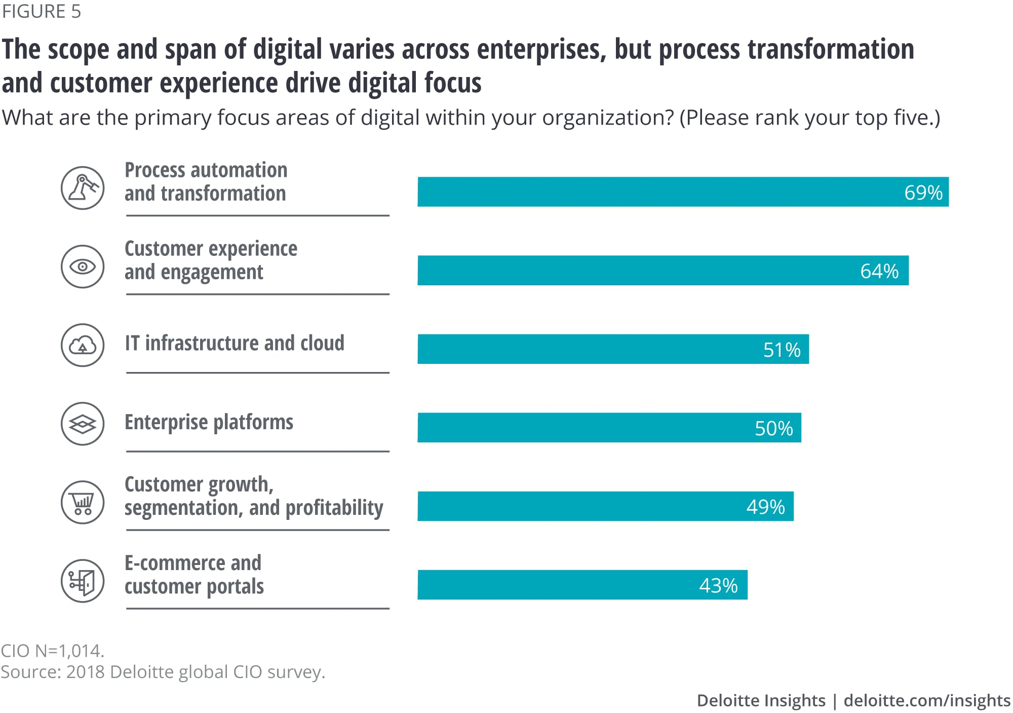 The scope and span of digital varies across enterprises, but process transformation and customer experience drive digital focus