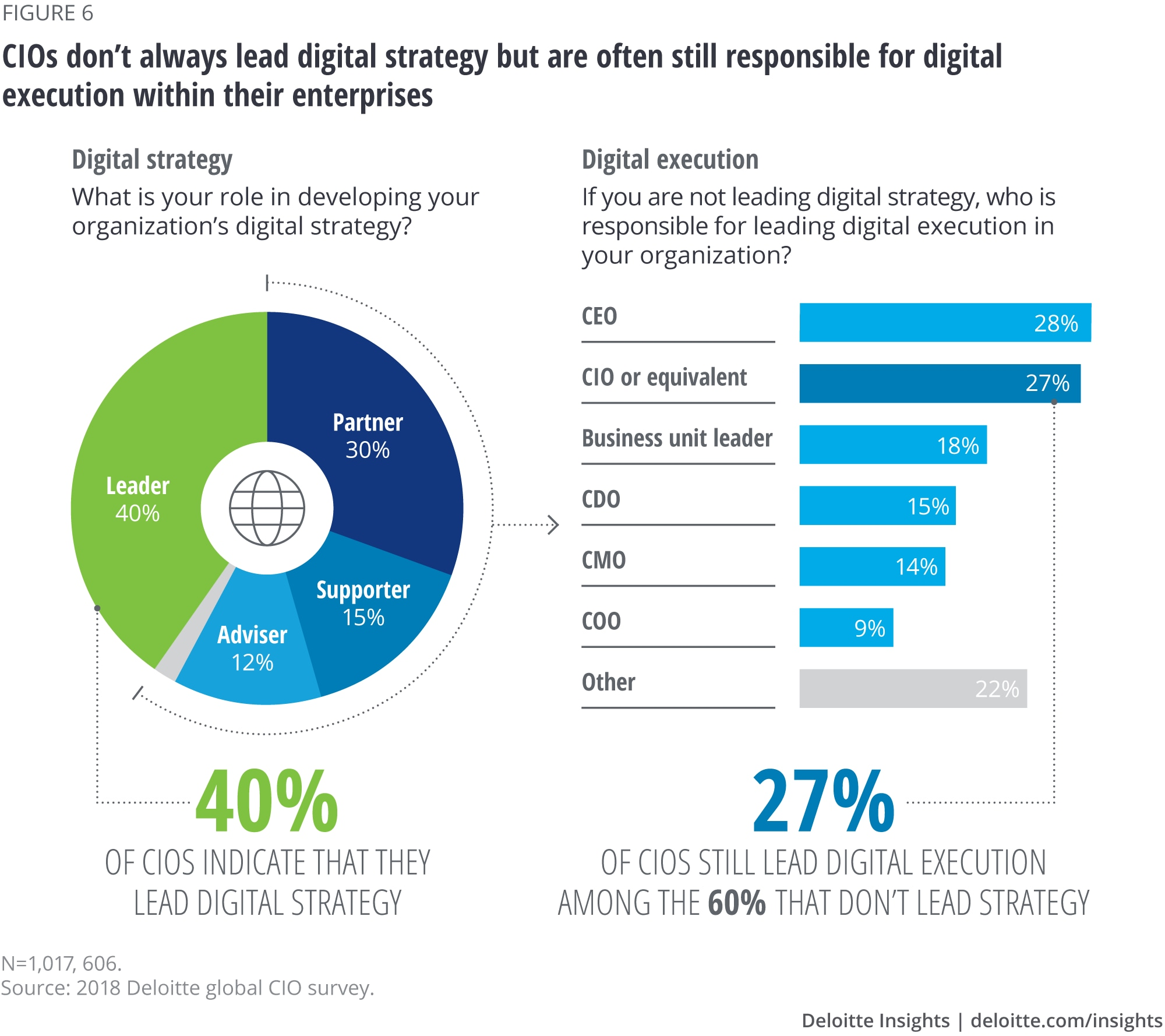 The 2018 Global Cio Survey Deloitte Insights Three Phase High Leg Wiring Diagram Cios Dont Always Lead Digital Strategy But Are Often Still Responsible For Execution