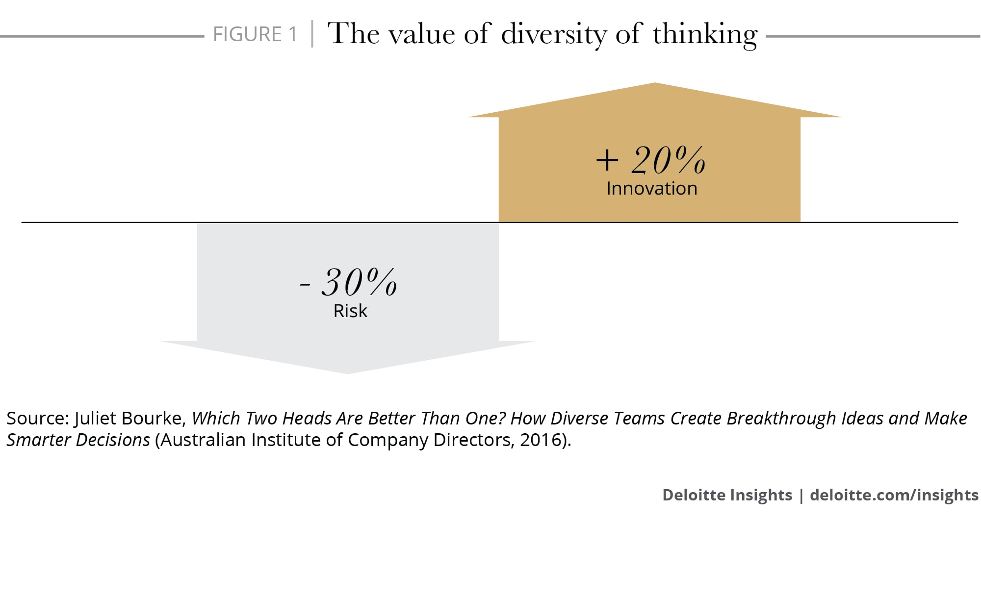 The value of diversity of thinking