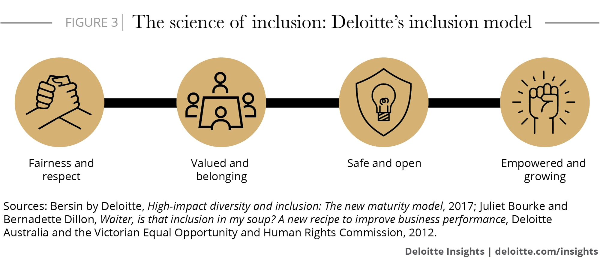 The science of inclusion: Deloitte's inclusion model